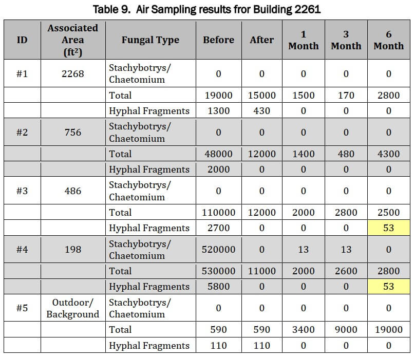 Air Sample Building 2261 Results