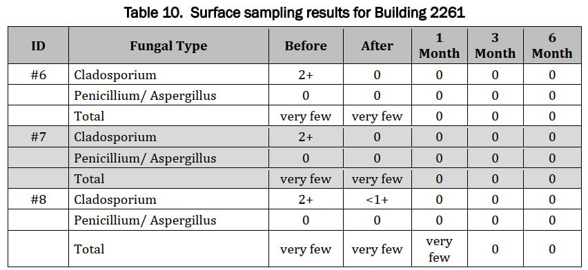 Surface Sample Results Building 22621 - individual tests