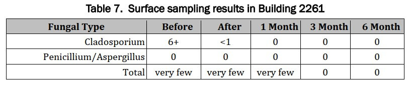 Surface Sample Results Building 22621