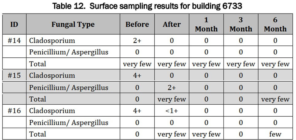 Surface Sample Results Building 6733 individual tests