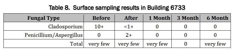 Surface Sample Results Building 6733