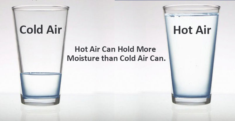 Two Glasses Demonstrating Relative Humidity and Condensation